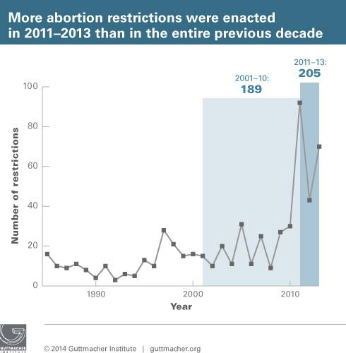 Guttmacher - abortion restrictions chart