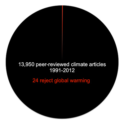 Powell climate pie chart 1