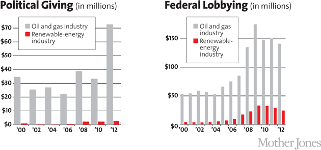 federal-lobbying-political-giving