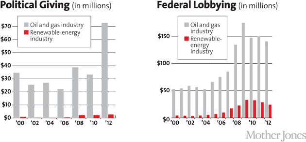 federal-lobbying-political-giving