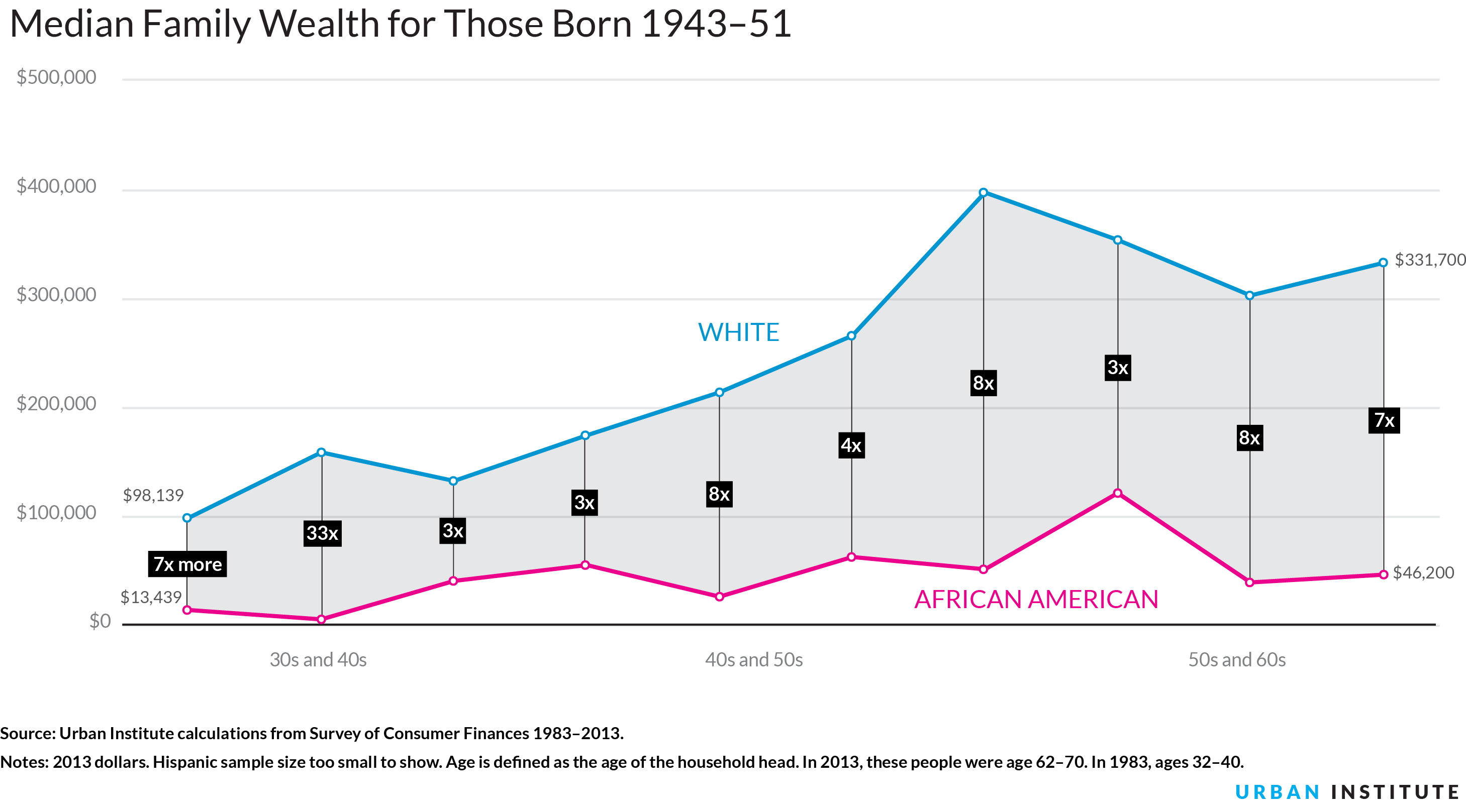 racial wealth inequality Caitlin maltbie 009606309 take home essay question 2: racial wealth gap between blacks and whites after racial discrimination was made illegal in the 1960s, blatant.