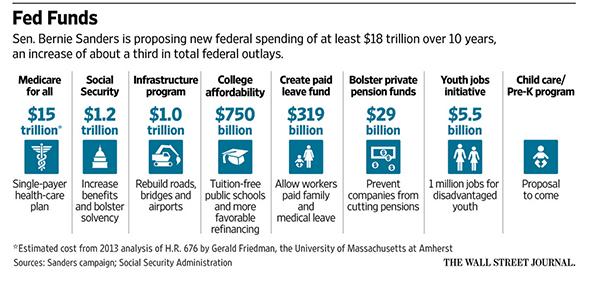 Bernie's Spending