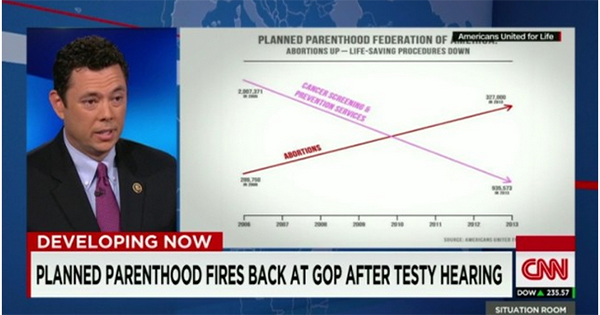 Chaffetz Defends His Misleading PPH Chart: Whatever it Takes for GOP to Shut Them Down