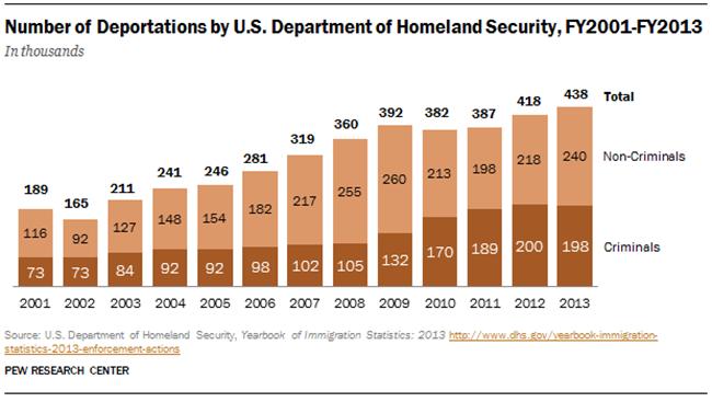 FT_Deportations2013