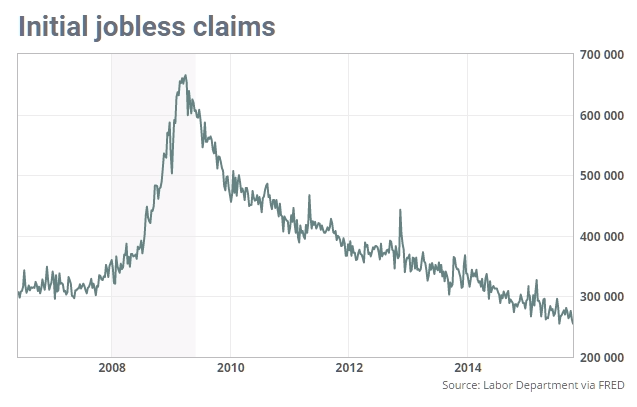 why democrats make the best leaders jobless claims drop